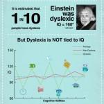 Co je dyslexie – infografika