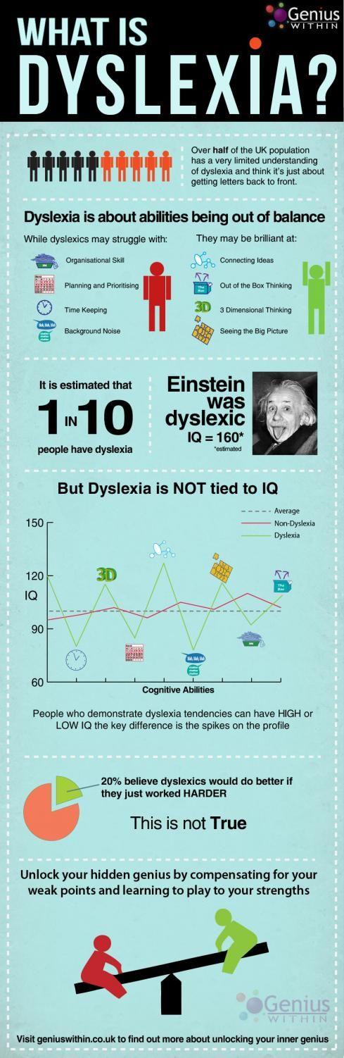 Co je dyslexie - infografika