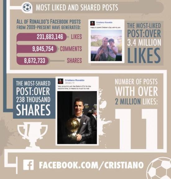 ronaldo je králem facebooku