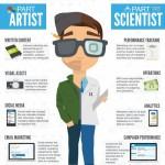 Moderní marketér – kombinace vědce a umělce – infografika
