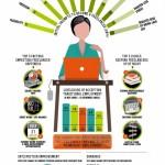 V mozku freelancera – infografika