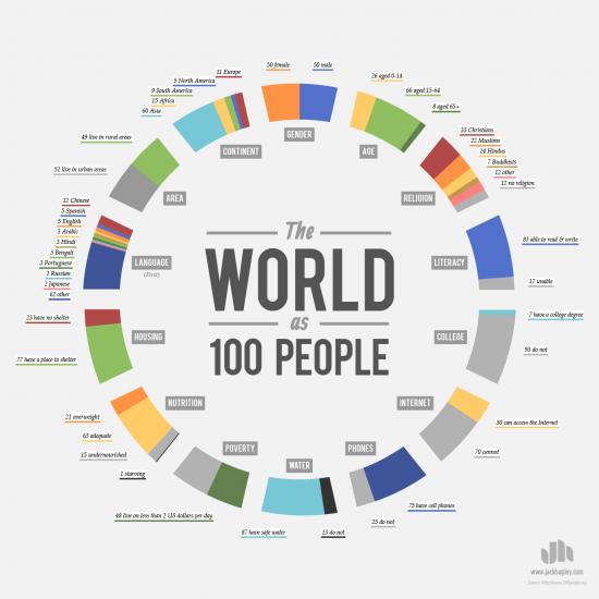 svět ve sto lidech