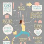 Výhody cvičení jógy – infografika
