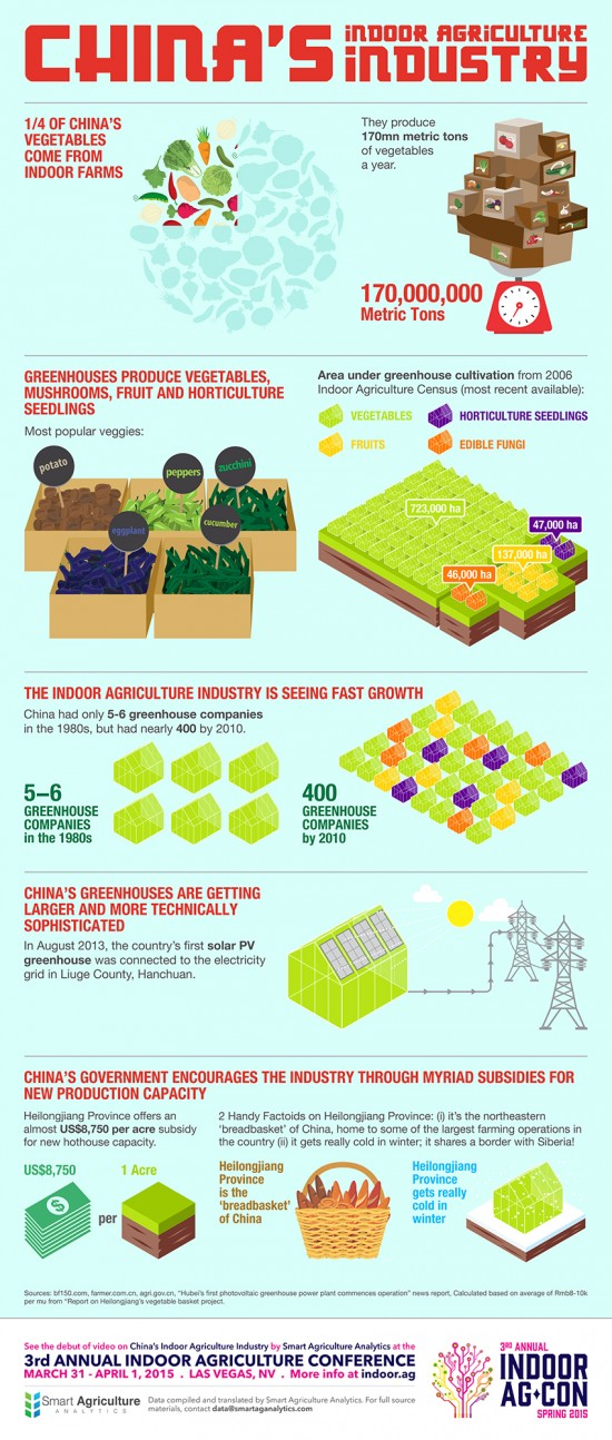 Chinas-Indoor-Agriculture-Industry-Infographics-revised