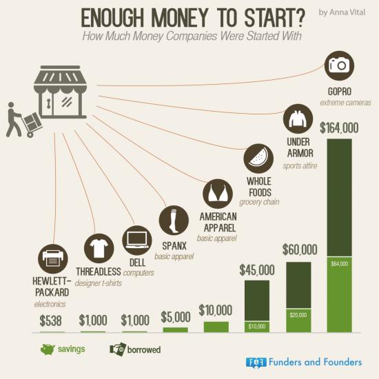 kolik potřebujete peněz k rozjezdu firmy
