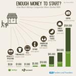 Kolik potřebujete peněz k rozjezdu firmy? – infografika
