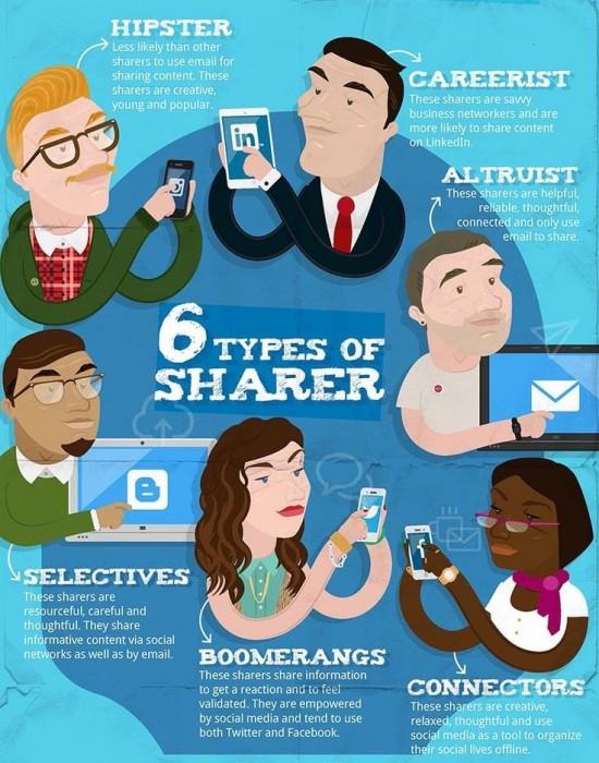 sdílení sociální sítě