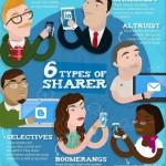 """6 typů """"sdílečů"""" na sociálních sítích – infografika"""