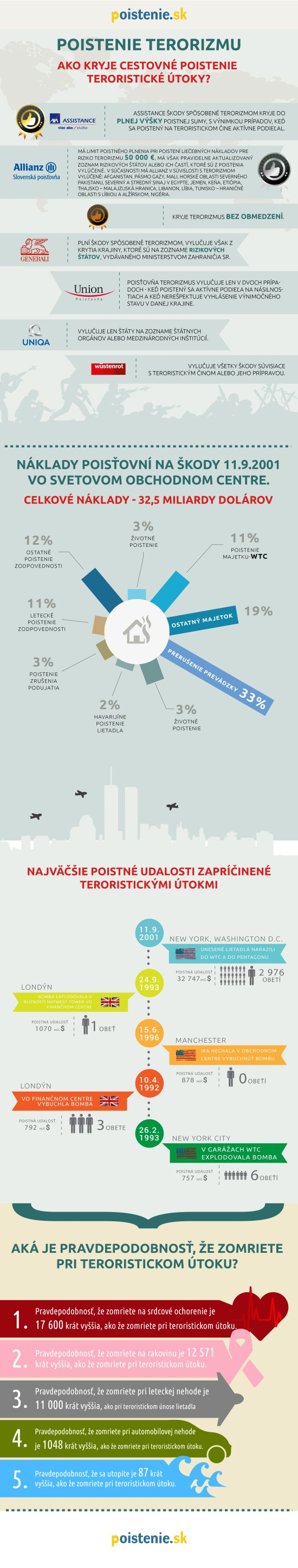 infografika terorismus pojištění