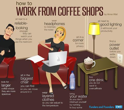 práce v kavárně