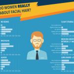 Co si ženy OPRAVDU myslí o vousech – infografika