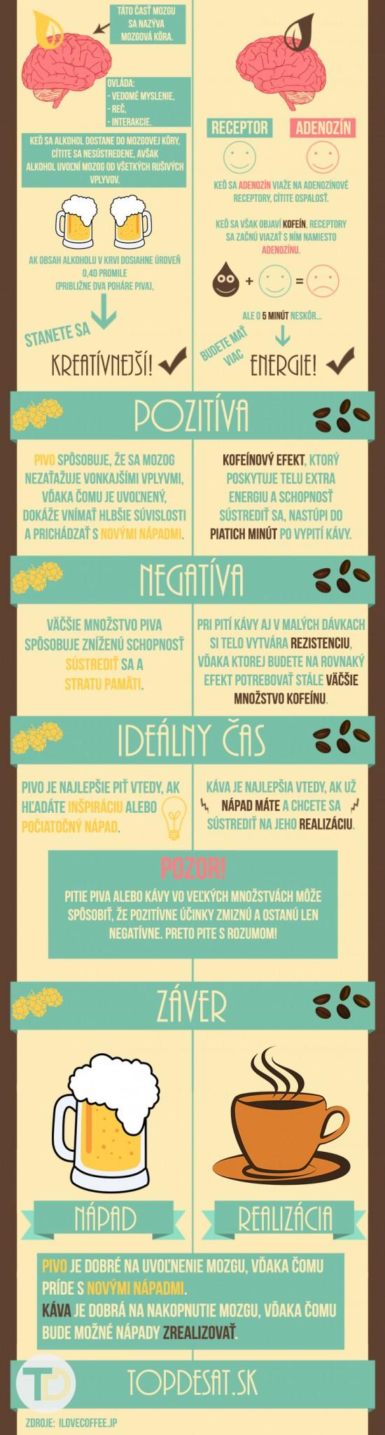 pivo, káva- infografika