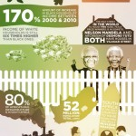 Zajímavá fakta o Jihoafrické republice – Infografika