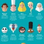 Co si vzít k srdci z animovaných filmů? – Infografika