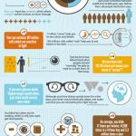 7 zajímavostí o lidských očích – Infografika
