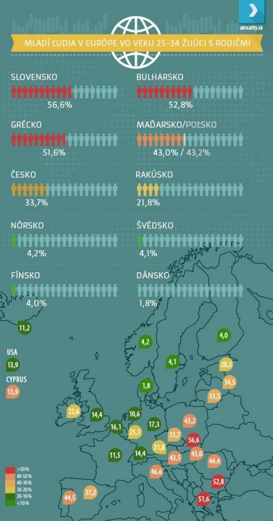 Infografika děti žijící s rodiči