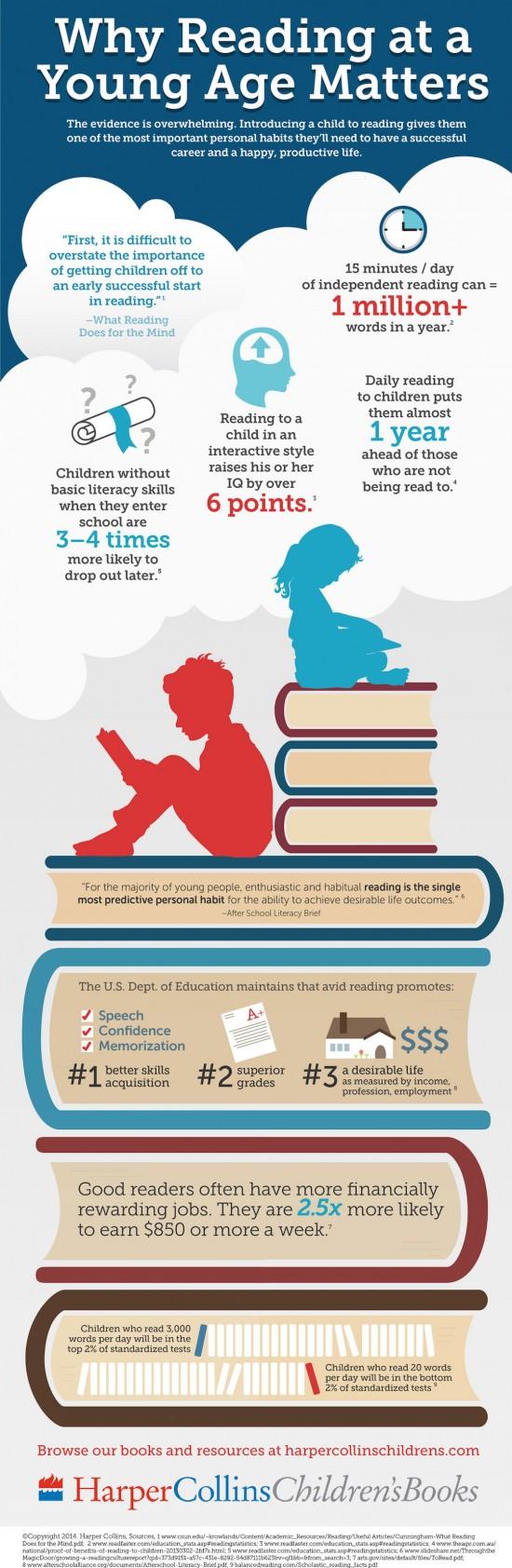 děti a čtení