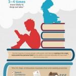 Proč bychom měli číst už odmala – Infografika