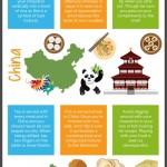 Jak stolovat v cizích zemích? – Infografika