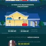 Nedejte zlodějům šanci, chraňte svůj domov – Infografika
