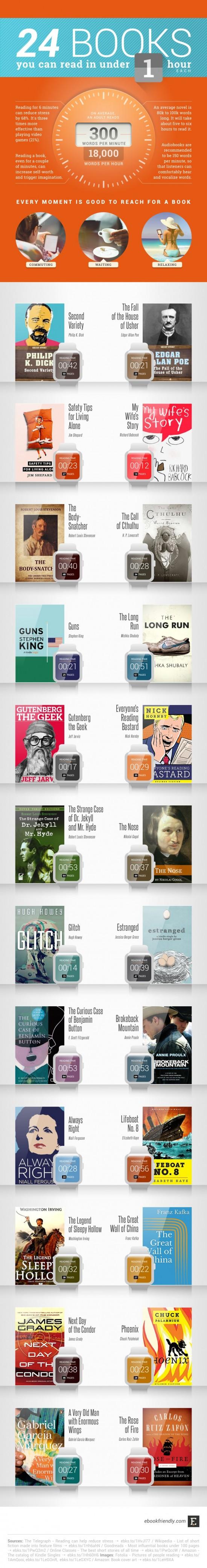 knihy do hodiny infografika