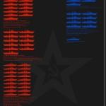 Vybavenost ruské armády před čtvrtstoletím a dnes – Infografika