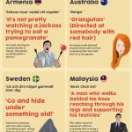 Nenechte se urážet, ani na dovolené! – Infografika