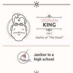 Podivná zaměstnání světových spisovatelů – Infografika