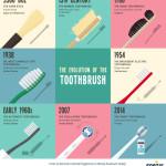 Vývoj zubního kartáčku – Infografika