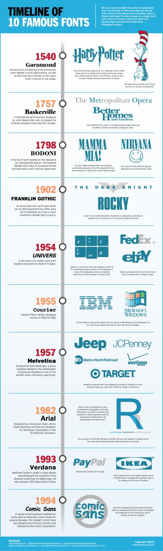 10FamousFonts infografika