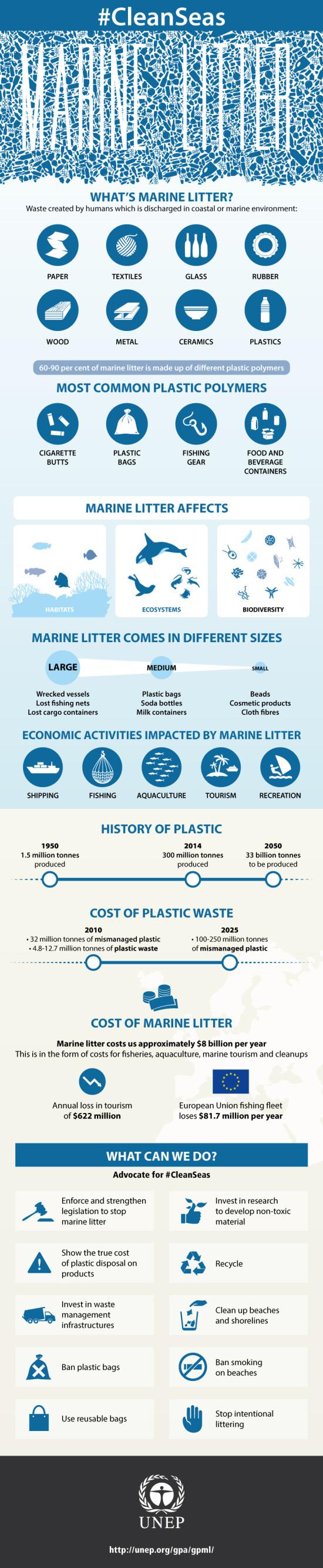 Infographic-MarineLitter-en