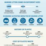 Jaký odpad tvoří znečištění moře a jak mu můžeme předcházet?