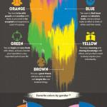 Co o vás prozradí výběr vaší oblíbené barvy? – Infografika