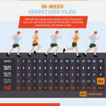 Natrénujte na Maraton – Infografika
