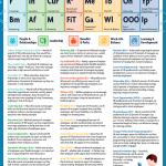 Tabulka prvků, které dělají z pracoviště místo, kde lidé chtějí pracovat – Infografika