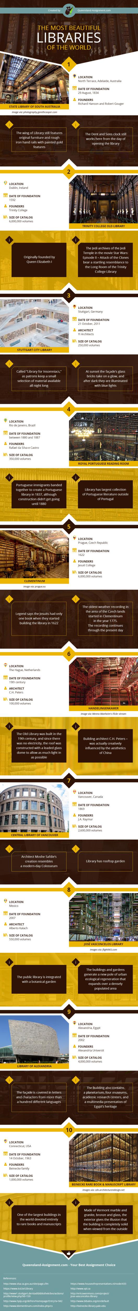nejkrásnější knihovny světa - infografika