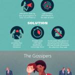 6 typů problémových zaměstnanců – Infografika