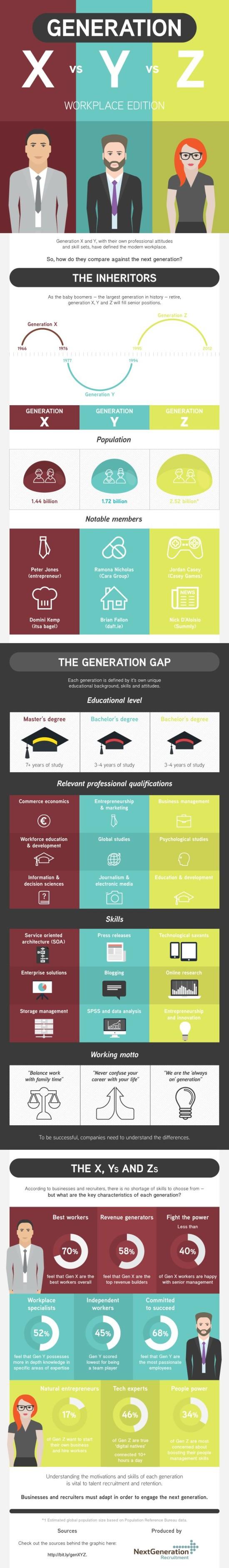 generace-x-y-z-infografika