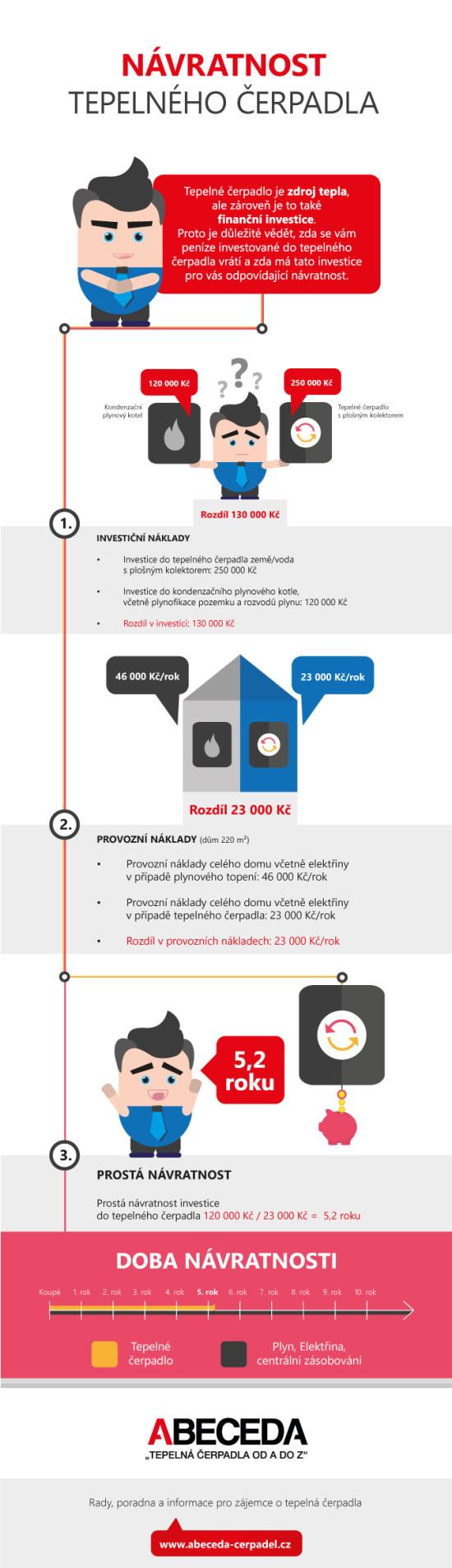 navratnost-tepelneho-cerpadla-infografika