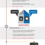 Vyplatí se investovat do tepelného čerpadla? – Infografika