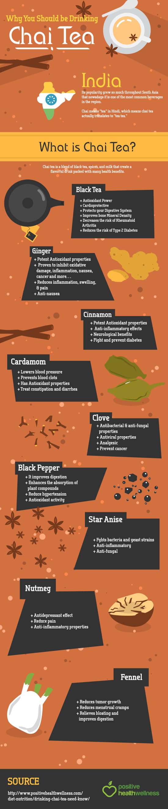 Chai Tea infografika