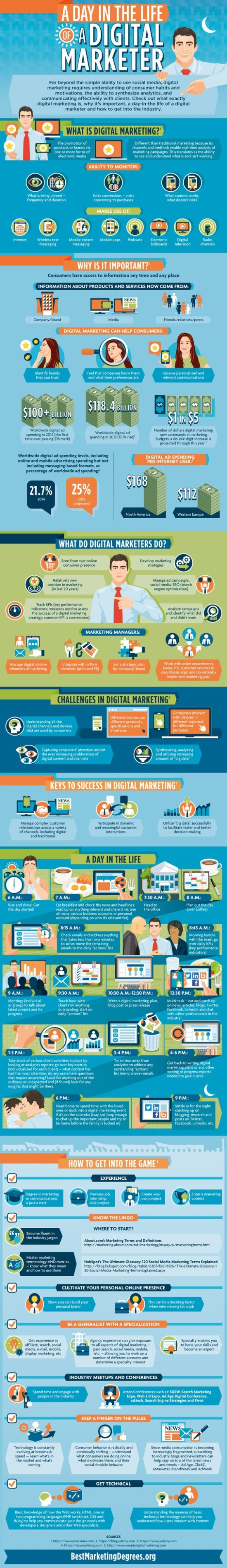 Den v životě online marketéra – Infografika