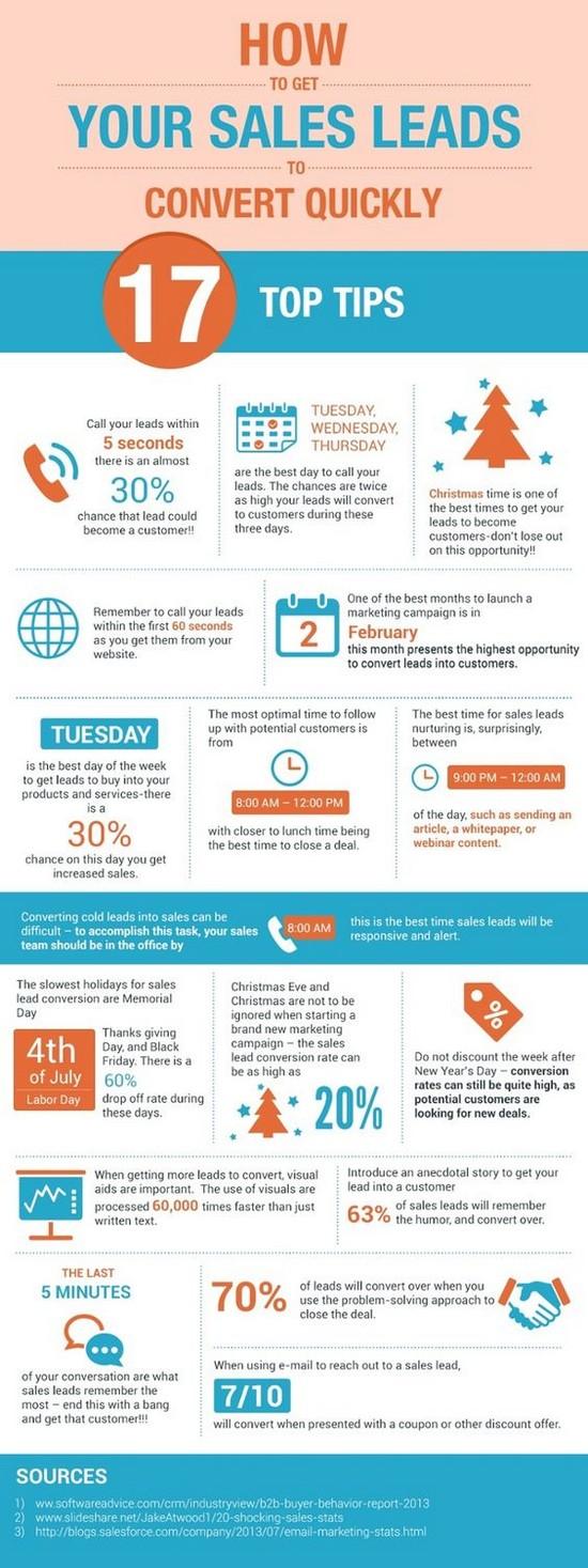 Jak rychle proměnit kontakty v konverze? – Infografika