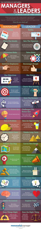 Manažer vs vůdce – Infografika