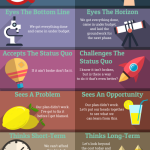 Jste vůdce, nebo manažer? – Infografika