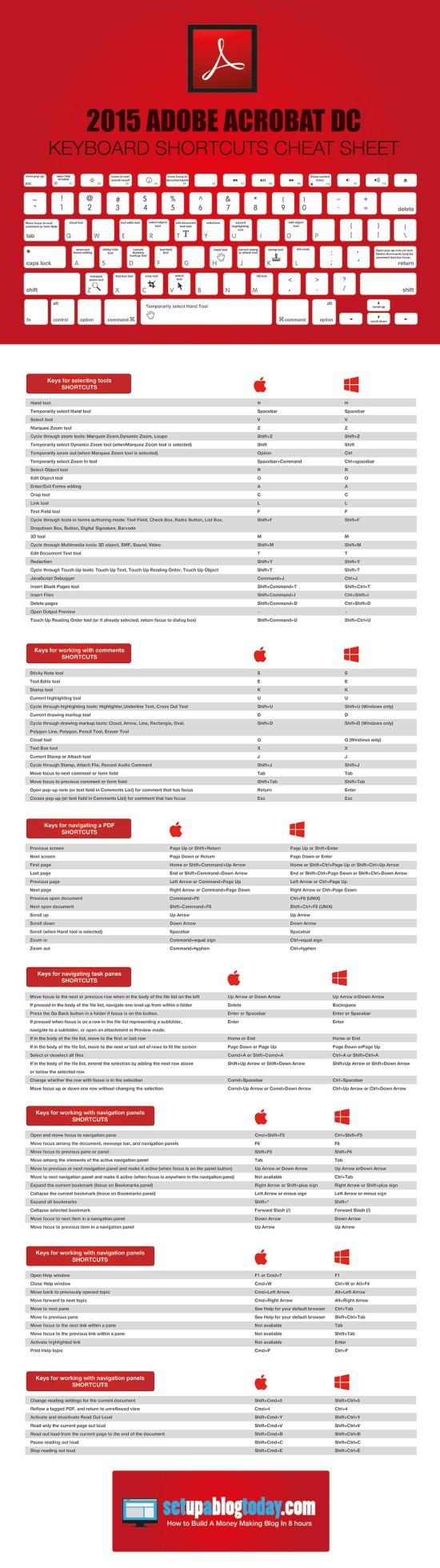 Tahák: Adobe Acrobat DC – Infografika