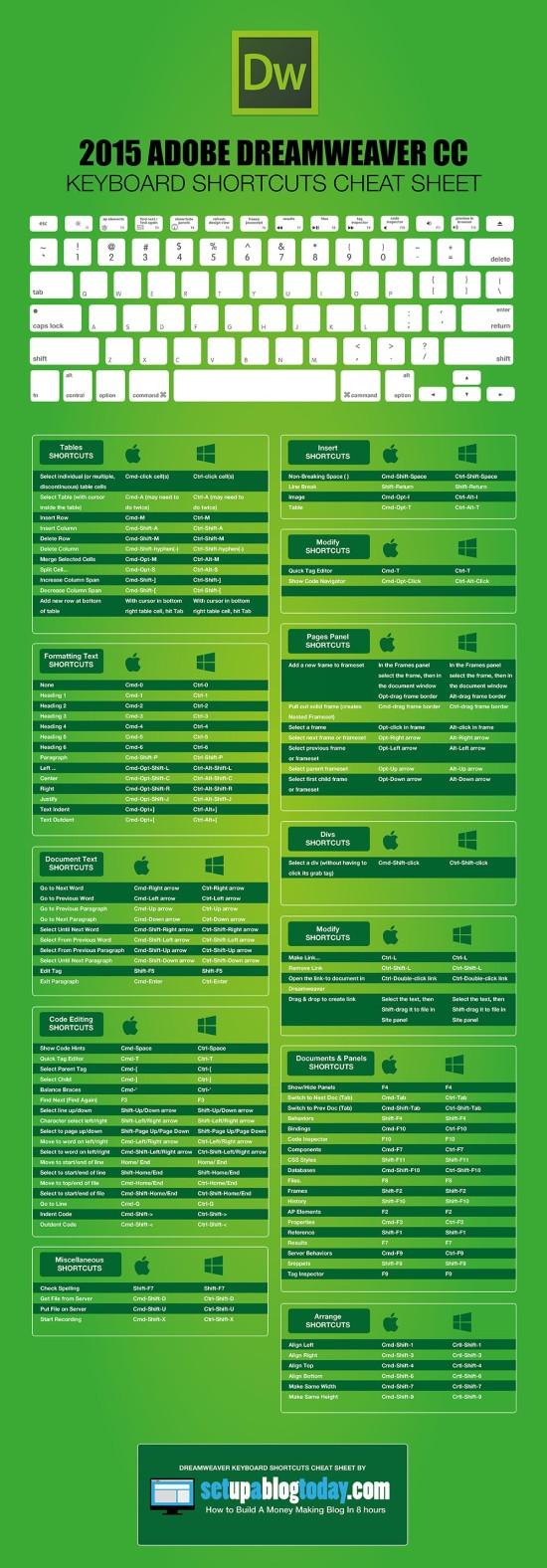 Tahák: Adobe Dreamweaver – Infografika