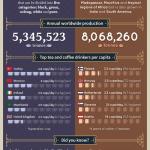 Pozitivní vliv kávy a čaje a zajímavá fakta – Infografika