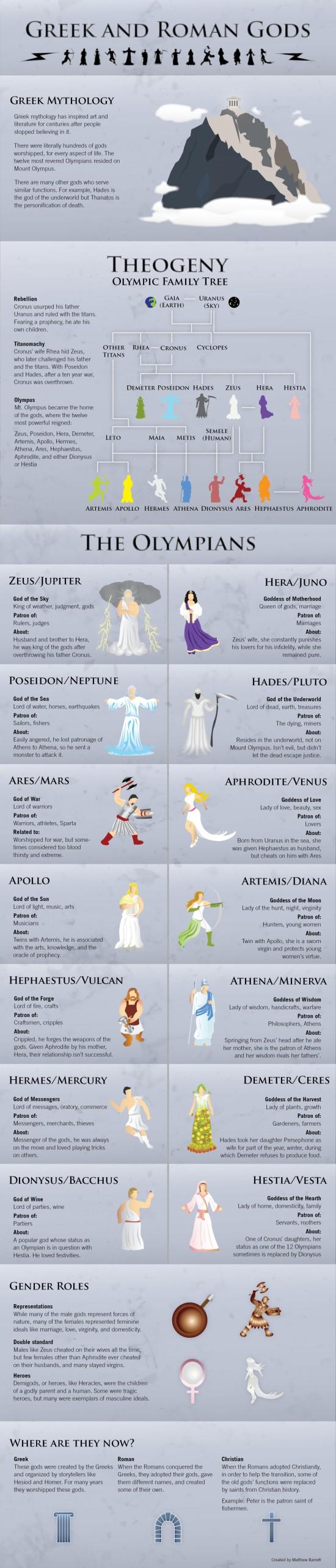 Řečtí a římští bohové z Olympu – Infografika