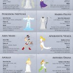 Bohové Olympu – Infografika